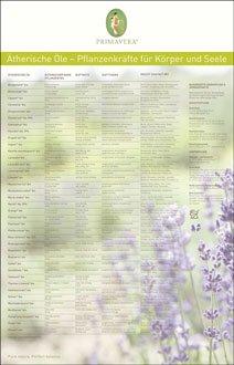 Primavera Poster (Lehrtafel/Plakat - Ätherische Öle - Anwendung - Primavera)