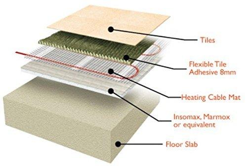15 m2 alfombrilla, Eléctrico suelo radiante sistemas de calentamiento calor sistema de calefacción con termostato Aube Digital Sensor de suelo por