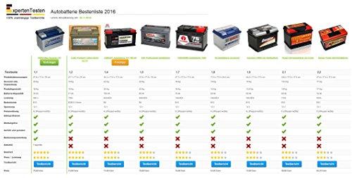 LANGZEIT Autobatterie 12V 65Ah ersetzt 55Ah 56Ah 60Ah 61Ah 62Ah 63Ah 64Ah LANGZEIT Autobatterie 12V 65Ah ersetzt 55Ah 56Ah 60Ah 61Ah 62Ah 63Ah 64Ah