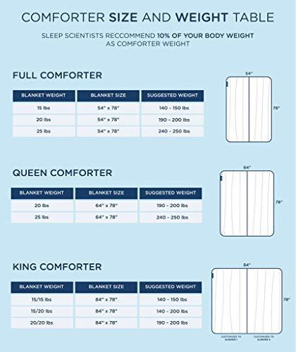 SOMNOS Therapiebettdecke Gewichtsdecke, Schwere Decke für Erwachsene für besseren Schlaf Grösse - 135 x 200 cm, 9 Kg. - 4