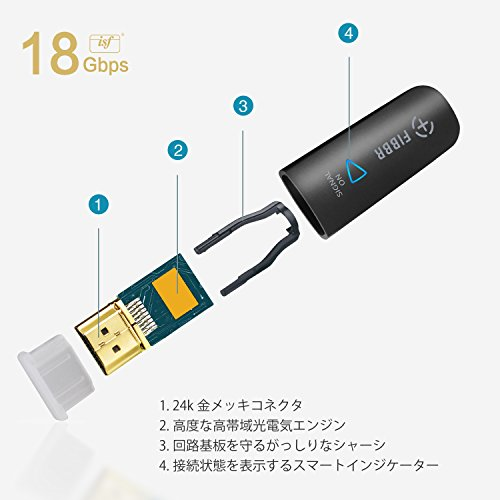 FIBBR UltraPro HDMI 2.0 18Gbps Cable 15m 49.2ft - Support 4K 4:4:4 60FPS HDR - Optical Fiber Long Distance Digital Audio/Video Cable