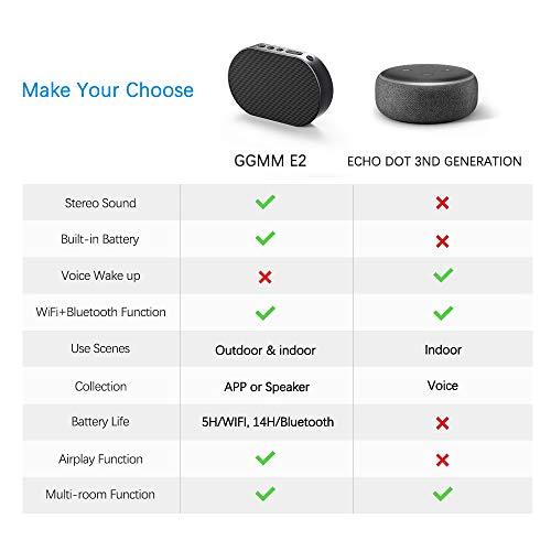 Wifi Smart Speaker with Amazon Alexa,GGMM Wireless Bluetooth Mini Portable  Speaker,10W,Play 1/Multi-Room,Support Airplay Spotify iHeartRadio TuneIn