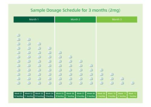 Nixit Nicotine Mint Lozenge (Pack of 28), Sugar Free - Helps Quit Smoking