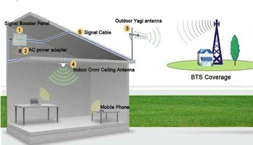 preisvergleich gsm repeater signalverst rker f r telefonie t mobile willbilliger. Black Bedroom Furniture Sets. Home Design Ideas