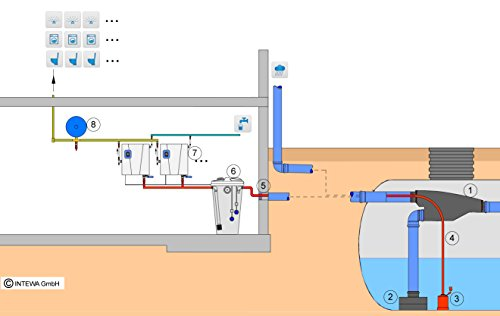 Regenwassernutzung für Gewerbeobjekte