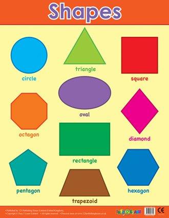 Basic Formen Diagramm-Ideal als Schule lernen, Poster