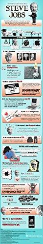 Der Museum Steckdose Charts von–Steve Jobs Fakten–A3Poster - Job-chart