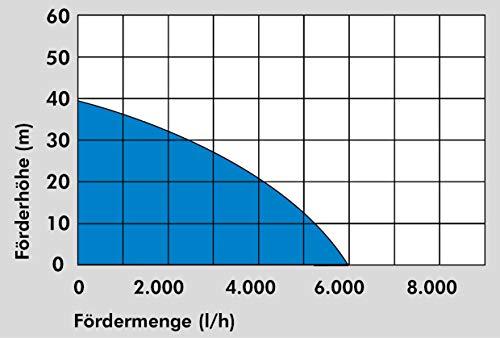 Güde Drucktauchpumpe GDT 1200  94240