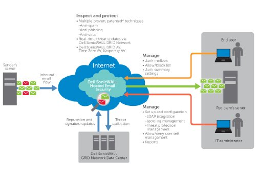 Dell SonicWall Hosted Email Security - Abonnement-Lizenz (3 Jahre) + Dynamic Support 24X7-750 Benutzer - gehostet