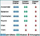 Blue Green Water Pro Edelstahl Destilliergerät - 2