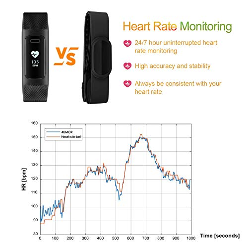 41YF739bPOL. SS500  - 4UMOR Fitness Tracker, Activity Tracker Smart Watch Heart Rate Monitor, Sleep Monitor, Step Counter, Calorie Counter, IP68 Waterproof Slim Pedometer Smart Wristband for Men, Women, Kids