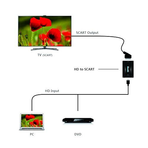 Conversor HDMI a Euroconector