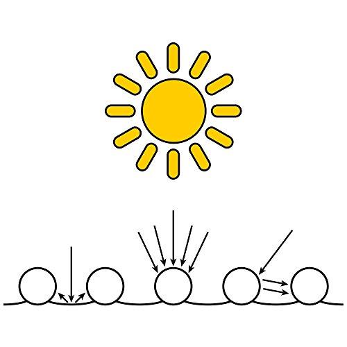 2x Nemaxx SH3000 Solarheater 3 m - Solar-Poolheizung, Solarheizung, Schwimmbecken Heizmatte, Swimmingpool Sonnenkollektor, Warmwasseraufbereitung, Heizung für Pool - 8