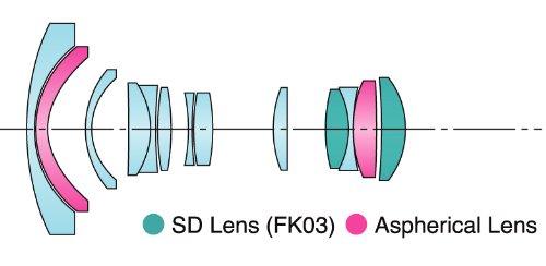 Tokina AF 11-16mm/2.8 Objektiv