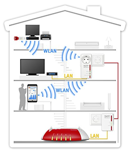 FRITZ!Powerline 546E WLAN Set - 2