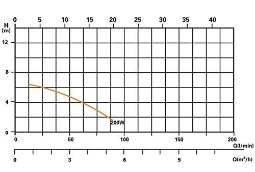 Sandfilterpumpe –  Miganeo – 40385GH - 3