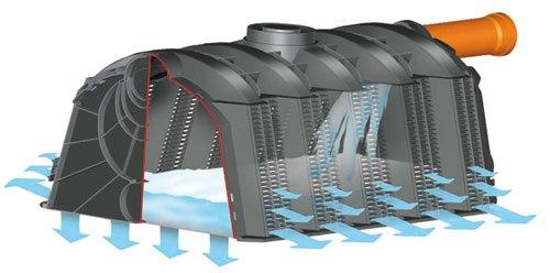 Preisvergleich Produktbild Sicker-Tunnel Versickerungsset 1200 L LKW-befahrbar
