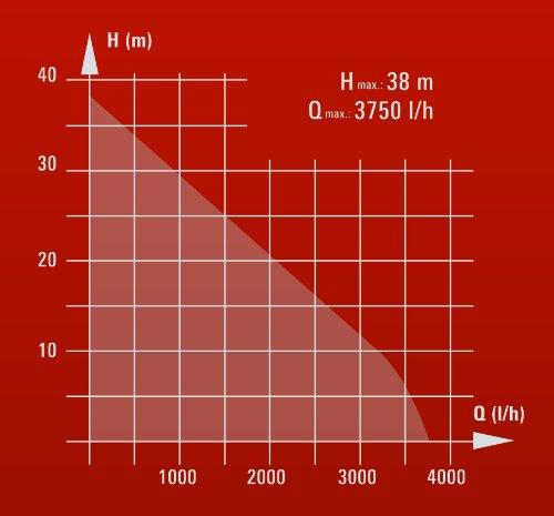 Einhell Hauswasserwerk GE-WW 5537 E (590 W, 3750 l/h, Max. Förderhöhe 38 m, 20 l Behälter, ECO Power: mehr Fördermenge, weniger Stromverbrauch) - 13