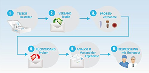 Verisana Hormonprofil Mann Östradiol, Progesteron, Testosteron, DHEA & Cortisol | Hormone Männer testen per Speicheltest - 9