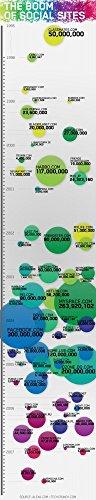 Der Museum Steckdose Charts von–Soziales Netzwerk Vergleich B–A3Poster Print