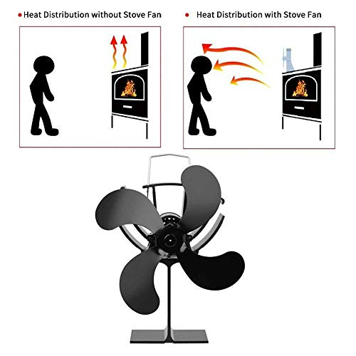 WANG XIN 4-Blade Calor Ventilador Estufa Desarrollado
