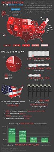Il Museo di uscita tabelle statistiche Incarceration-Poster formato A3