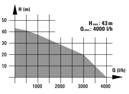 Einhell Hauswasserwerk BG-WW 1140 NN (1100 W, 4000 l/h Fördermenge, 24 l Behälter, Edelstahlpumpengehäuse, Manometer) - 2