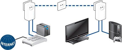 dLAN 550 duo+ Network Kit Powerline - 5