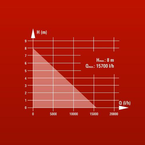 Einhell-Schmutzwasserpumpe-GC-DP-7835-780-Watt-max-15700-lh-max-8-m-Frderhhe-Fremdkrper-bis-35-mm-stufenloser-Schwimmerschalter