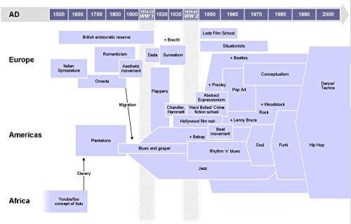Der Museum Steckdose Charts von–Musik Geschichte Timeline–A3Poster Druck (Kunst-geschichte-chart)