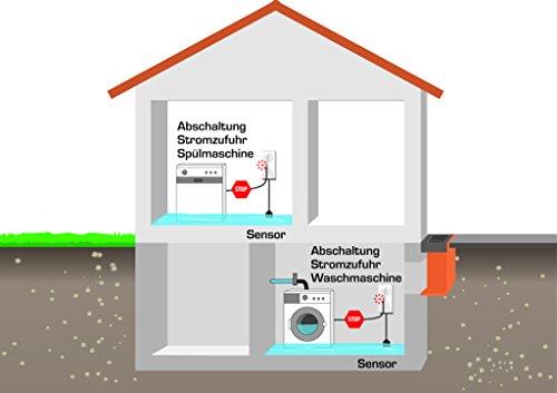 Elektrotechnik Schabus Auqastop SHT 216 230V AC Schukostecker, 1 Stück, 300260
