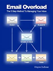 Email Overload - The 5 Step Method To Managing Your Inbox