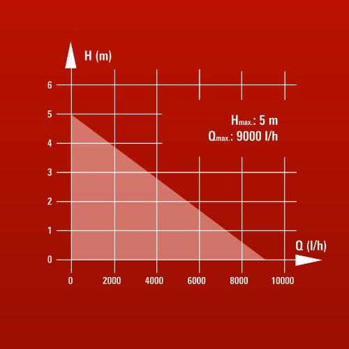Einhell-Schmutzwasserpumpe-GH-DP-3730-370-W-max-9000-lh-Fremdkrper-bis-30-mm-max-Frderhhe-5-m-stufenlos-einstellbarer-Schwimmerschalter
