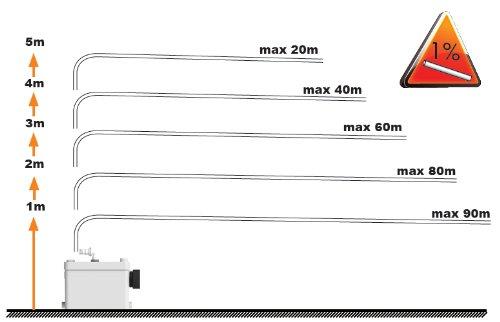 SFA 0017 Kleinhebeanlage SaniPack für Vorwandmontage, weiß