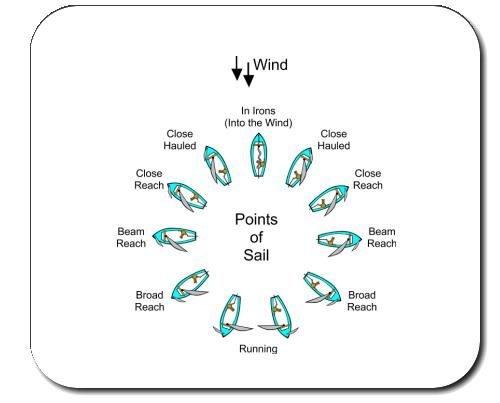 Mauspad mit der Grafik: Punkten des Segels (Segeln)