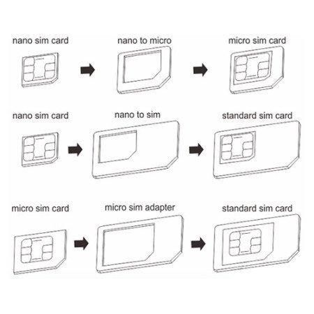 Inventis Sim Adapter Kit