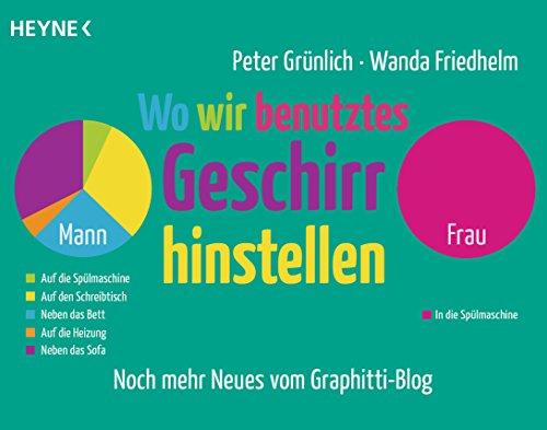Wo wir benutztes Geschirr hinstellen: Männer und Frauen in überwiegend lustigen Grafiken - Noch mehr Neues von graphittiblog.de (Adressbuch-frauen)