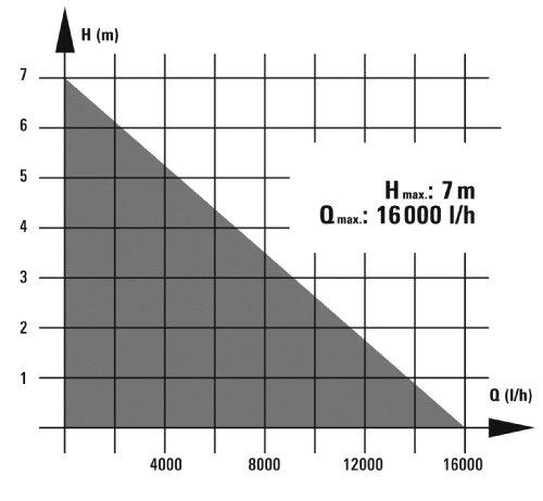 Einhell RG-DP 7525 N Schmutzwasserpumpe - 4