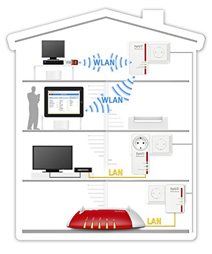 how to set up a powerline wireless access point