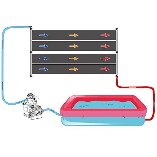 2x Nemaxx SH3000 Solarheater 3 m - Solar-Poolheizung, Solarheizung, Schwimmbecken Heizmatte, Swimmingpool Sonnenkollektor, Warmwasseraufbereitung, Heizung für Pool - 7