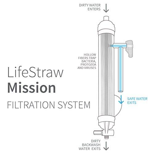 LifeStraw Mission  Kompakter Wasserreiniger mit Hohem Volumen (12 Liter) Filter, Blau, 12 liters - 2