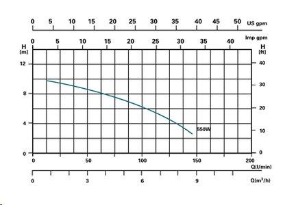Sandfilterpumpe – Miganeo – 40100GH - 2