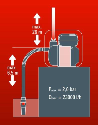 Einhell Benzin Wasserpumpe GE-PW 45 4,8 kW | max. 23000 l/h | max.26 m - 12