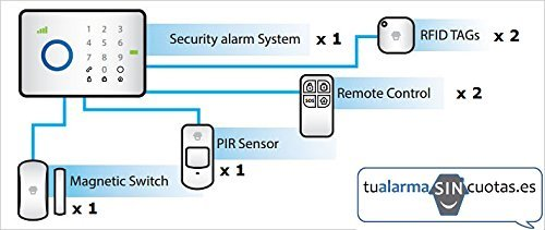 Chuango CG G5 GSM Alarm System with touchpad, Wireless connectivity