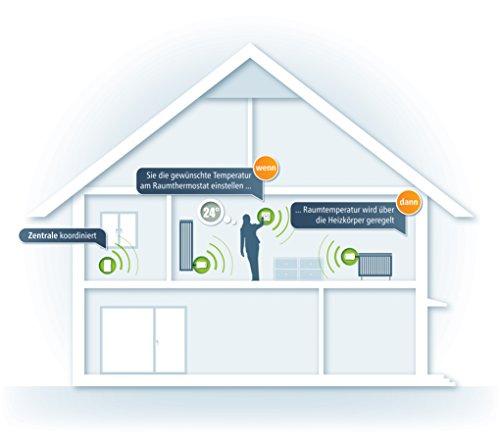 Devolo Home Control Heizkörperthermostat weiß (Heizungssteuerung Smart Home per iOS/Android App, Smart-Home Aktor, Z-Wave, leise, einfache Installation, komfort, Sensor) - 5