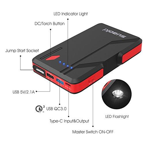 Suaoki-P4-Avviatore-di-Emergenza-Auto-500A-Picco-Adatta-per-Motore-di-Benzina-50L-o-Diesel-20L-Pinza-Intelligente-3-Porte-USB-Type-C-5V21A-QC30-Uscita-18W-Carica-Veloce-Power-Bank-Portatile-10800mAh-T