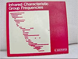 Infrared Characteristic Group Frequencies