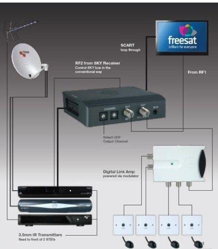 triax-tri-link-kit-control-sky-freesat-freeview-around-the-home