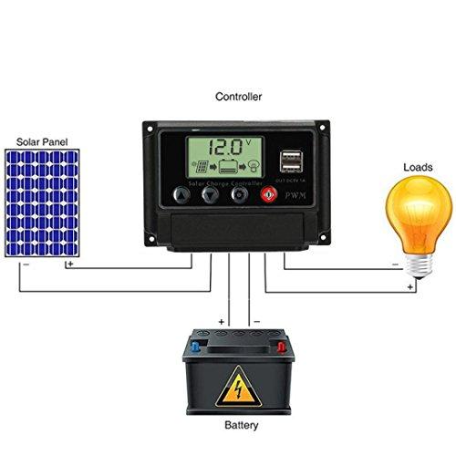 Preisvergleich Produktbild Solarladeregler, Hunpta@Solar Panel Regler Laderegler USB 20A 30A 40A 50A 12V-24V mit Dual-USB-Ladegerät (B)
