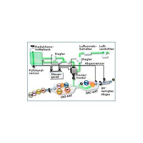 Hoyer AdBlue Hochreine SCR Harnstofflösung ISO 22241, 2x10 Liter Test